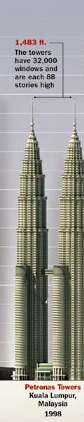 Petronas Towers in Kuala Lumpur Malaysia - 1,483 feet (452 m)